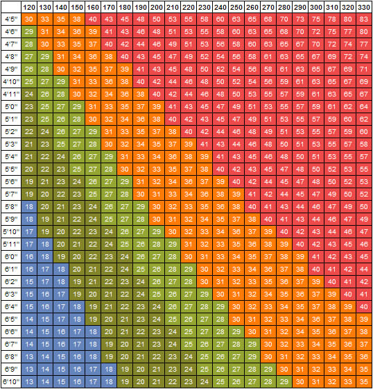 printable bmi chart for women
