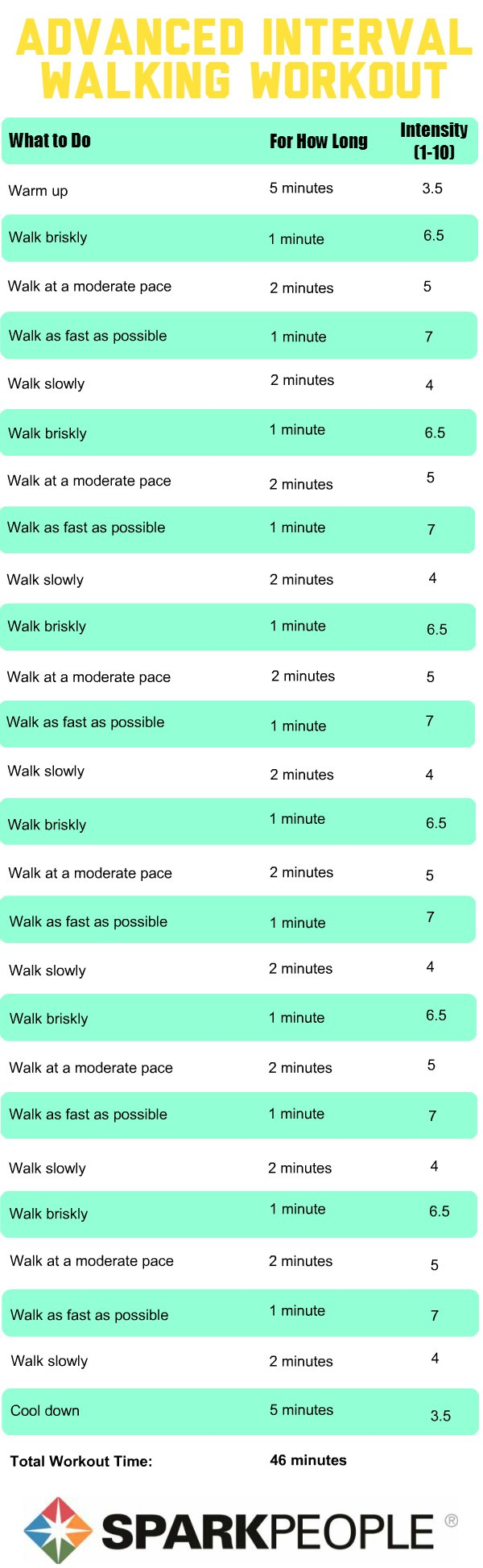 Advanced Interval Walking Workout
