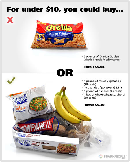 Fast Food Vs Healthy Food Prices