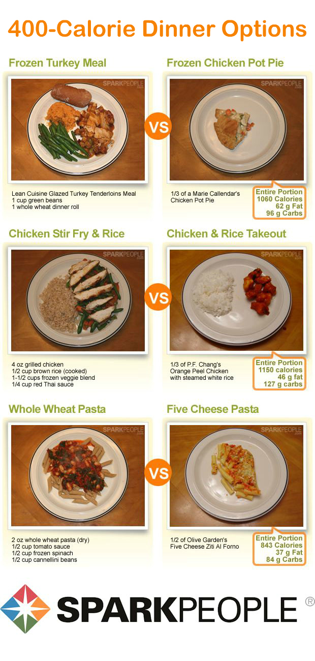 What does 300 calories really look like sparkpeople in contrast the high fat and high calorie meals on the right dont offer much in the way of nutrition or volume get thousands of healthy dinner ideas at forumfinder Gallery