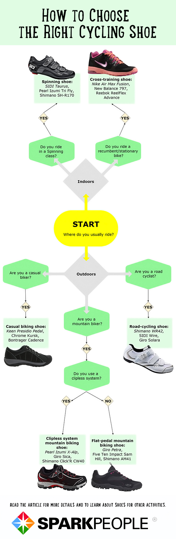 Find Your Solemate With 5 Easy To Follow Flowcharts Sparkpeople