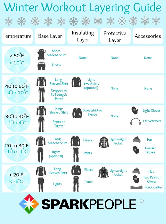 What To Wear In Any Winter Temperature