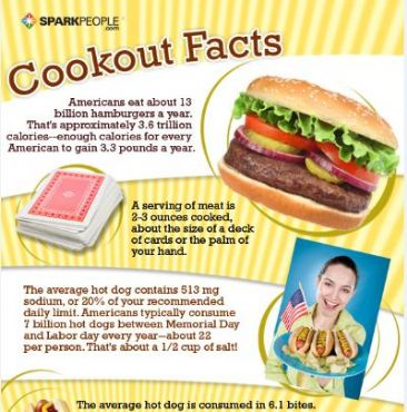 Chew On This Cookout Facts Trivia Sparkpeople